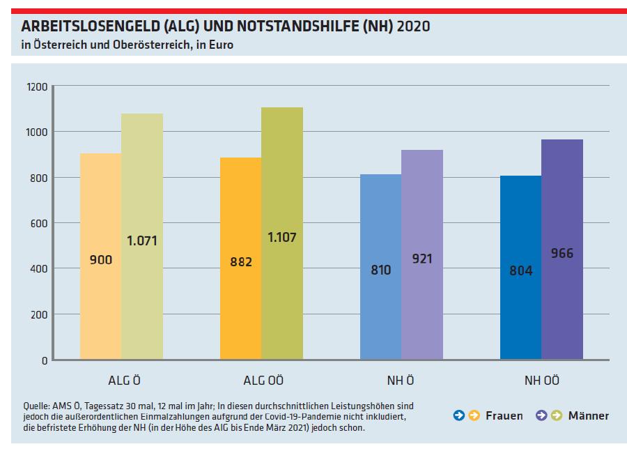 Grafik: Arbeitslosengeld und Notstandshilfe (2020) © Arbeiterkammer Oberösterreich