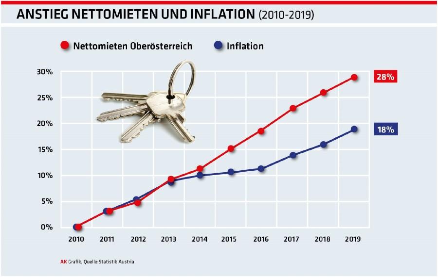 Anstieg Nettomieten und Inflation © -, Statistik Austria