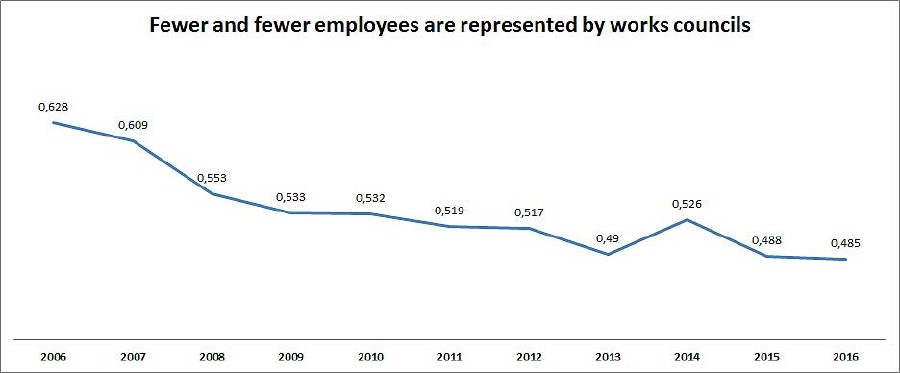 Fewer an fewer employees are represented by works councils © -, AK Oberösterreich