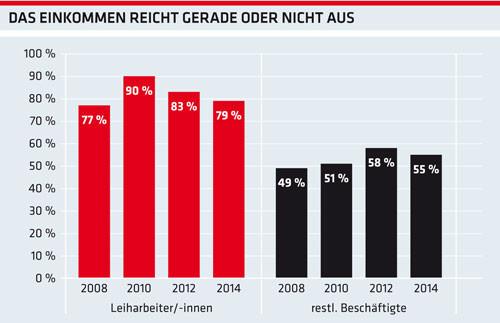Grafik: Das Einkommen reicht gerade oder nicht aus © AKOÖ, -