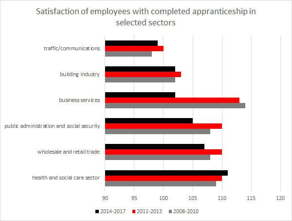 Grafic: Satisfaction of employees with completed appranticeship in selected sectors © -, AK Oberösterreich