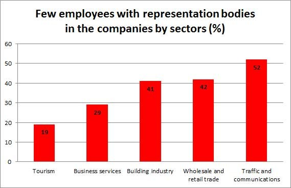 Few employees with representation bodies in the companies (by sectors) © -, AKOÖ