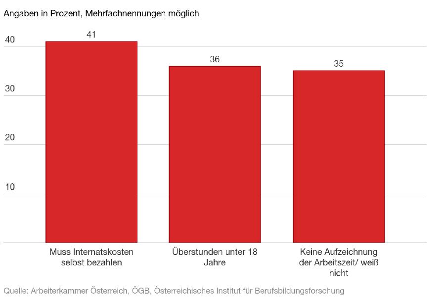 Arbeitsrecht: So werden die Lehrlinge behandelt © -, AK Oberösterreich