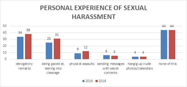 Graphic: Personal experiance of sexual harassment - Work climate Index © AK Oberösterreich