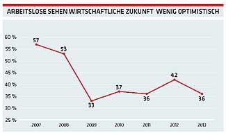 Arbeitslose ssehen wirtschaftliche Zukunft wenig optimistisch © -, AKOÖ