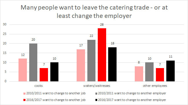 Many people want to leave the catering-trade © -,, AKOÖ