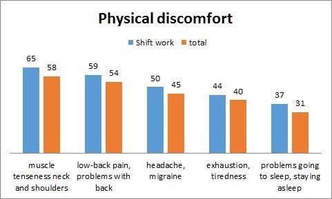 Grafik: Physical discomfort © -, AK Oberösterreich