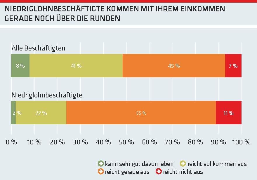Grafik: Niedriglohnbeschäftigte kommen mit ihrem Einkommen gerade noch über die Runden © AKOÖ, -