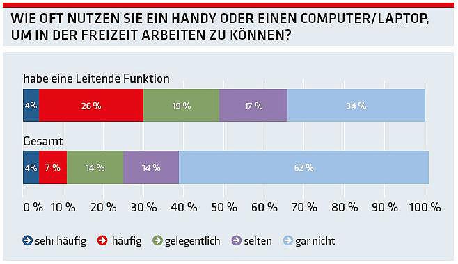 Grafik: Wie oft nutzen Sie ein Handy um in der Freizeit arbeiten zu können. © -, AK Oberösterreich