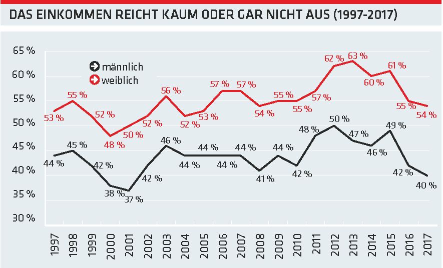 Grafik: Das Einkommen reicht kaum oder gar nicht aus © -, AK Oberösterreich