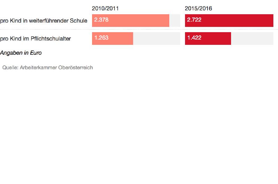 Grafik: Schulkosten nach Schultyp © -, AK Oberösterreich