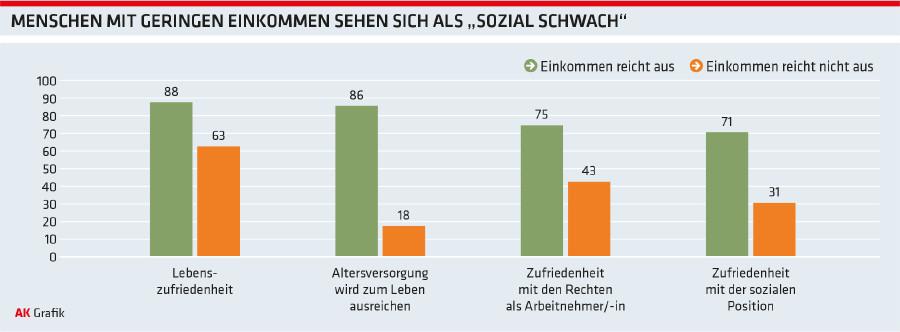 """Grafik: Menschen mit geringen Einkommen sehen sich als """"sozial schwach"""" © -, Arbeiterkammer Oberösterreich"""