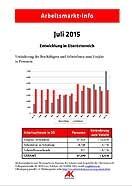 Arbeitsmarkt Info Juli 2015 © -, AKOÖ