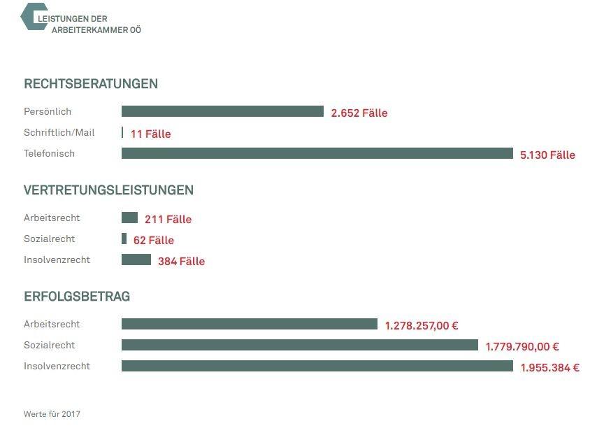 Leistungen der AK Ried - Balkendiagramm © -, AK Oberösterreich