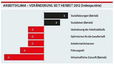 Arbeitsklima - Veränderung seit Herbst 2012 in Indexpunkten © AKOÖ, AKOÖ