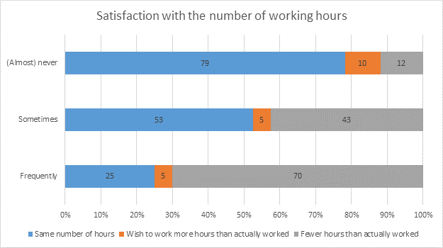 Graphic: Satisfaction with the number of working hours © -, AK Oberösterreich