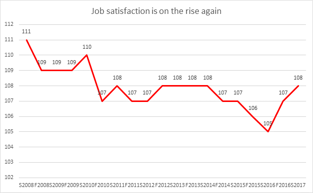 Graphic: Job satisfaction is on the rise again © -, AK Oberösterreich
