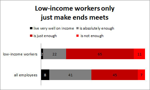 Grafik: Low-income workers only just make ends meets © -, AK Oberösterreich