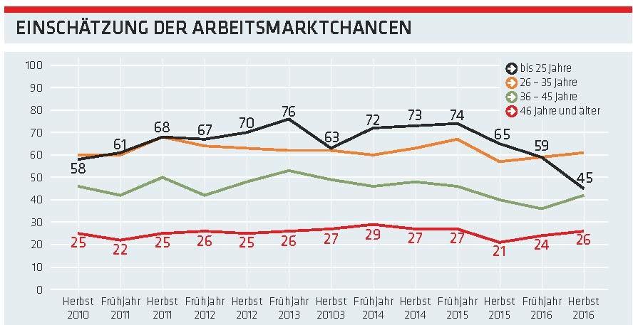 Grafik: Einschätzung der Arbeitsmarktchancen © -, AK Oberösterreich