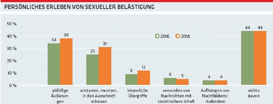 Grafik: Persönliches Erleben von sexueller Belästigung © AK Oberösterreich