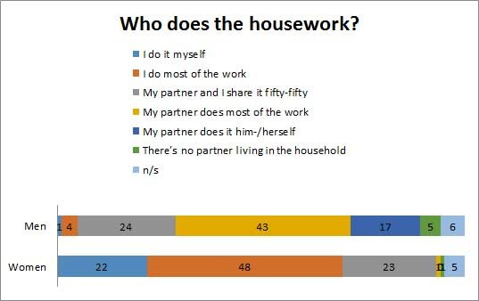 Who does the housework? © -, AK Oberösterreich