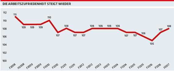 Grafik: Die Arbeitszufriedenheit steigt wieder © -, AK Oberösterreich