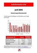 Arbeitsmarkt Info Juni 2015 © -, AKOÖ