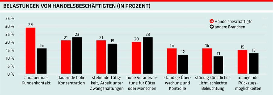 Grafik: Belastungen von Handelbeschäftigten (in Prozent) © AKOÖ, -