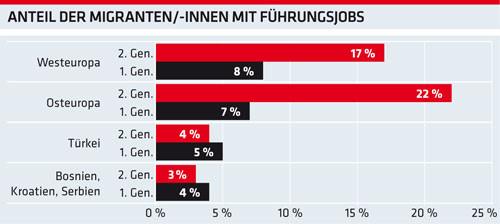 Grafik: Anteil der Migranten mit Führungsjobs © AKOÖ, -