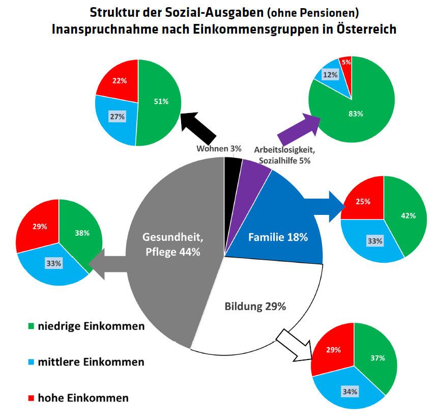 Grafik: Struktur der Sozial-Ausgaben (ohne Pensionen) © WIFO, -