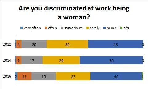 Are you discriminated at work being a woman? © -, AK Oberösterreich