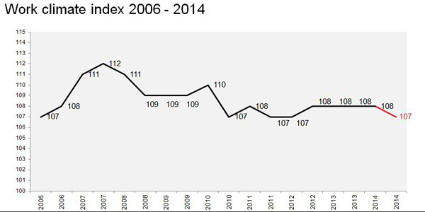 Grafik: Work climate index 2006 to 2014 © AKOÖ, -