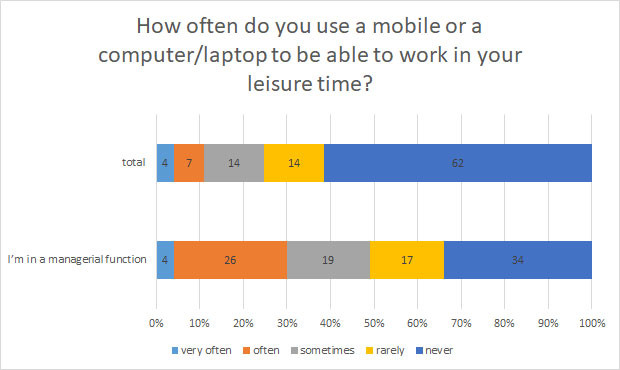 Grafic: How often do you use a mobile in your leisure time? © ., AK Oberösterreich
