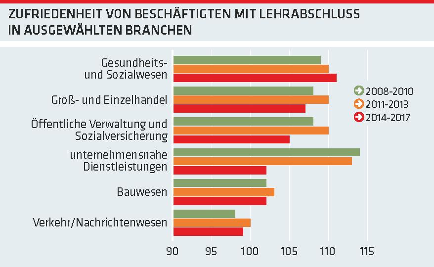 Grafik: Zufriedenheit von Beschäftigten mit Lehrabschluss in ausgewählten Branchen © -, AK Oberösterreich