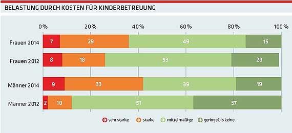 Belastung druch Kosten für Kinderbetreuung © -, AKOÖ
