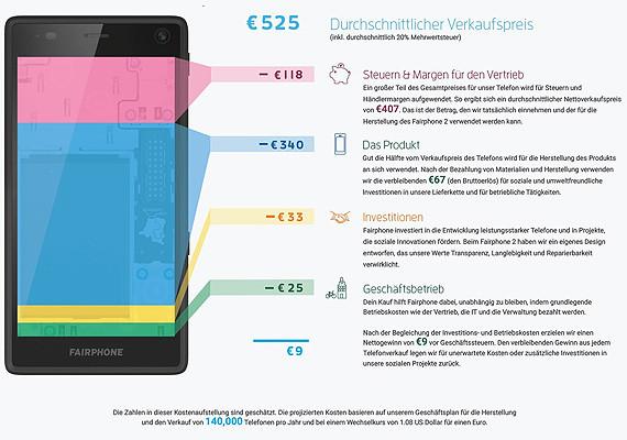 Kostenaufschlüsselung eines Fairphones © Fairphone, -