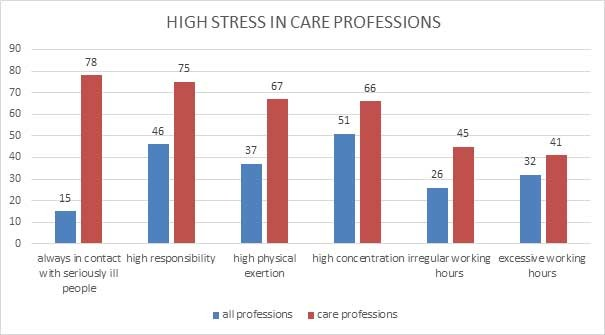 Graphic Work Climate Index - High stress in care professions © AK Oberösterreich