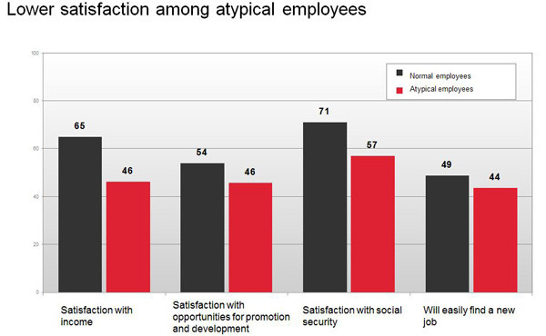 Grafik - Lower satisfaction among atypical employees © AKOÖ, -