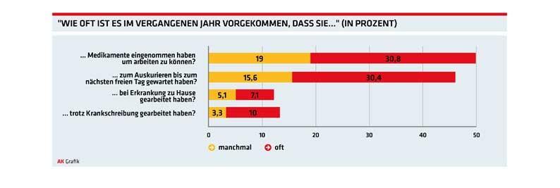 Grafik:Präsentismus hat viele Gesichter © AK Oberösterreich