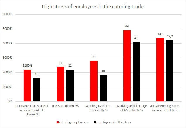 Graphic: High stress of employees in the catering trade © -,, AKOÖ