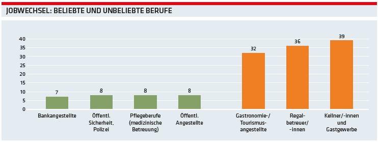 Grafik: Jobwechsel - beliebte und  unbeliebte Berufe © AK Oberösterreich