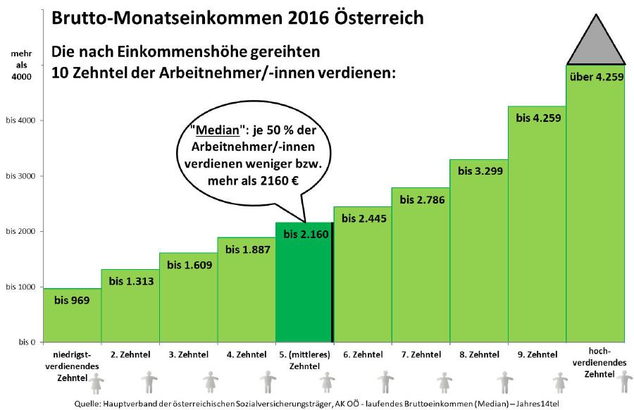 Brutto-Monatseinkommen 2016 in Österreich © AKOÖ, -