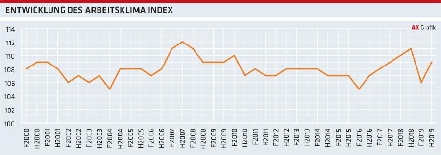 Grafik: Entwicklung des Arbeitsklima Index © -, Arbeiterkammer Oberösterreich