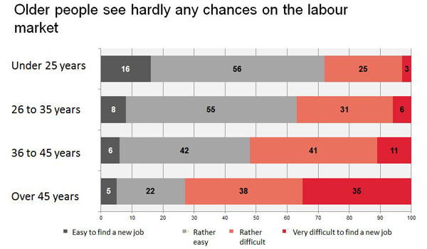 Grafik: Older people see hardly any chances on the labour market © AKOÖ, -