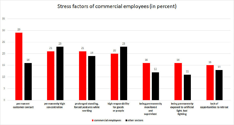 Grafic: Stress factors of commercial employees © -, AK Oberösterreich