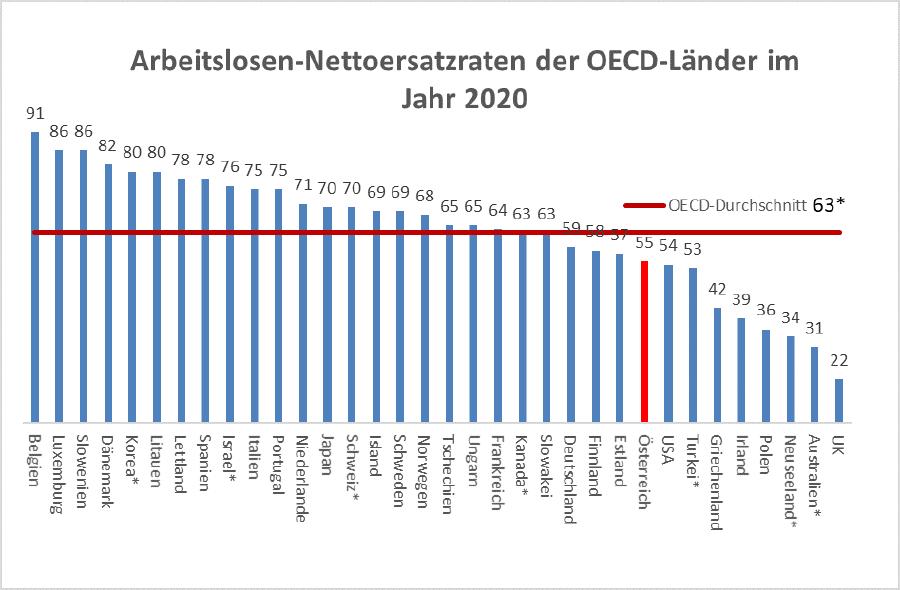 Grafik: Arbeitslosen-Nettoersatzraten der OECD-Länder im Jahr 2020 © Arbeiterkammer Oberösterreich