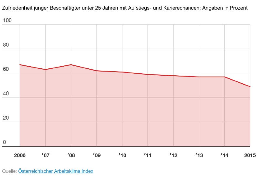 Zufriedenheit junger Beschäftigter mit ihren Aufstiegschancen © -, AK Oberösterreich