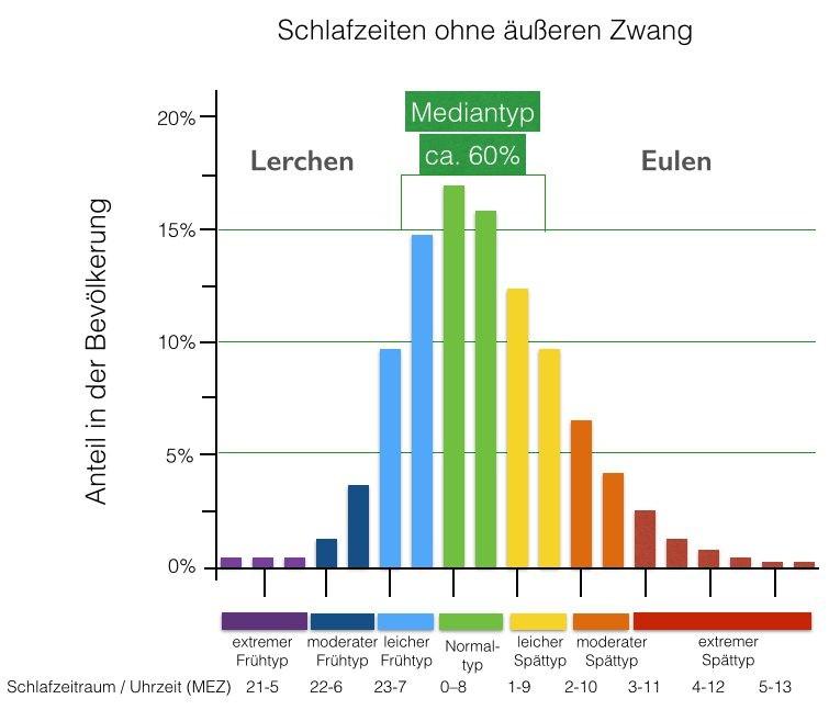 Grafik: Schlafzeiten ohne äußeren Zwang © -, AK Oberösterreich