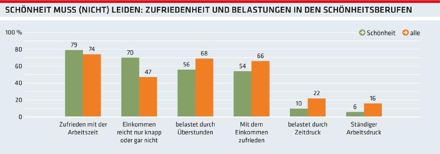 Grafik: Schönheit muss (nicht) leiden: Zufriedenheit und Belastungen in den Schönheitsberufen © -, Arbeiterkammer Oberösterreich