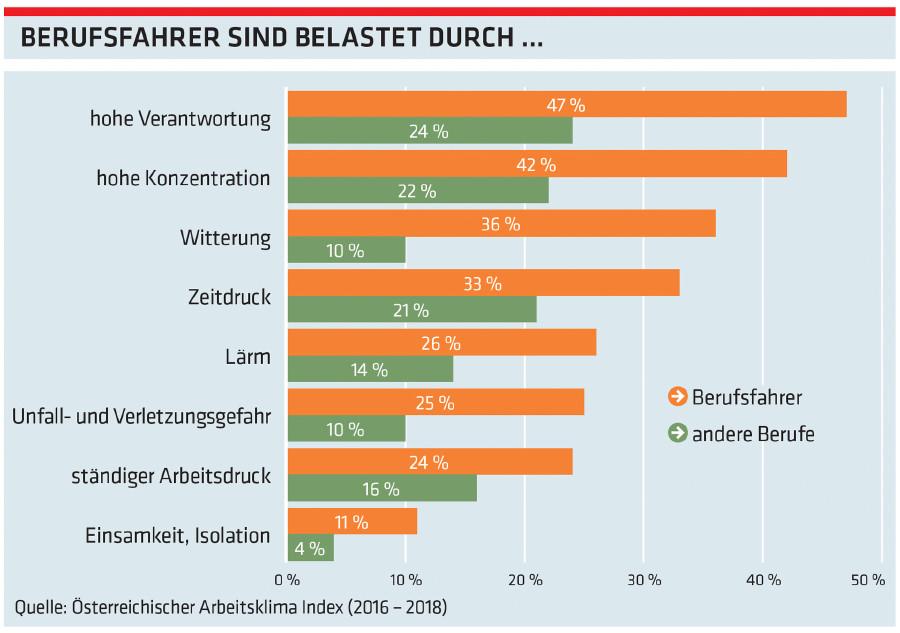 Grafik: Busfahrer sind belastet durch ... © -, Arbeiterkammer Oberösterreich